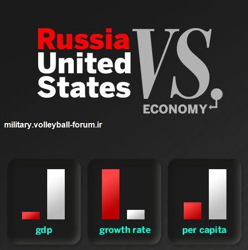 مقایسه قدرت نظامی آمریکا و روسیه !